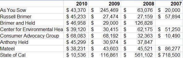 P65 Average Settlement 4 years