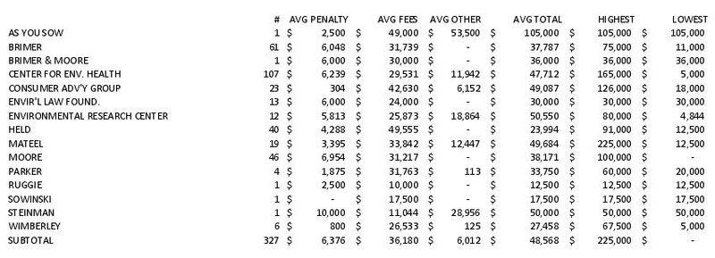 2011 P65 Averages